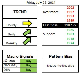 Daily Digits 7-25-14