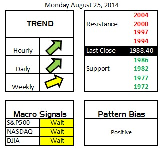 Daily Digits 8-25-14