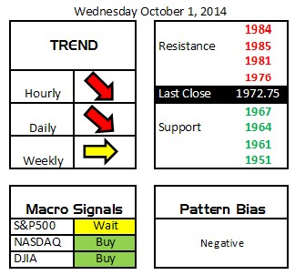 Daily Digits 10-1-14