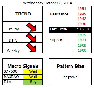Daily Digits 10/8/14