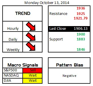 Daily Digits 10-13-14