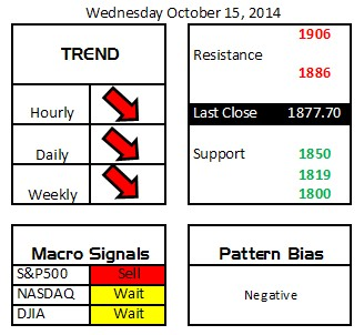 Daily Digits 10-15-14
