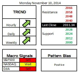 Daily Digits 11-10-14